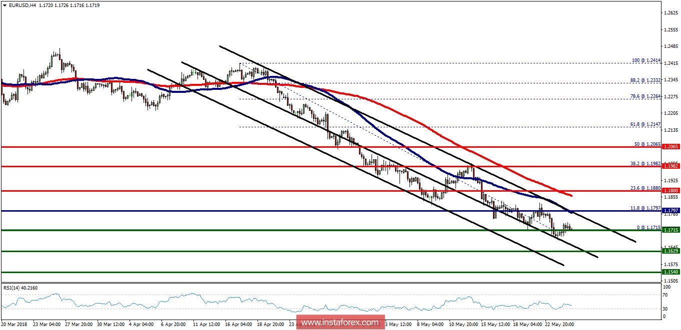 Exchange Rates 25052018 Analysis