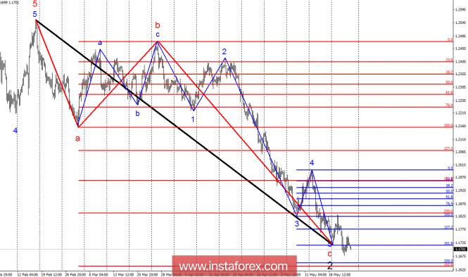 InstaForex Analytics: Волновой анализ EUR/USD за 25 мая. 5 волна приближается к завершению