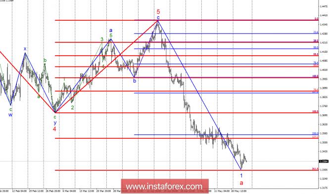 InstaForex Analytics: Волновой анализ GBP/USD за 25 мая. 33 фигура может стать отправной точкой для восходящего участка тренда