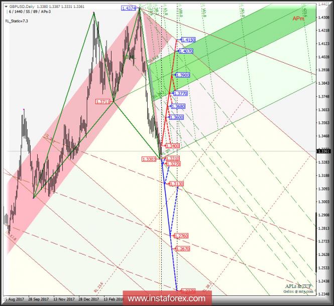InstaForex Analytics: GBP/USD Daily. Перспективы развития движения в июне 2018 г. Анализ APLs & ZUP