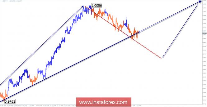 Обзор USD/CHF на неделю от 5 июня по упрощенному волновому анализу