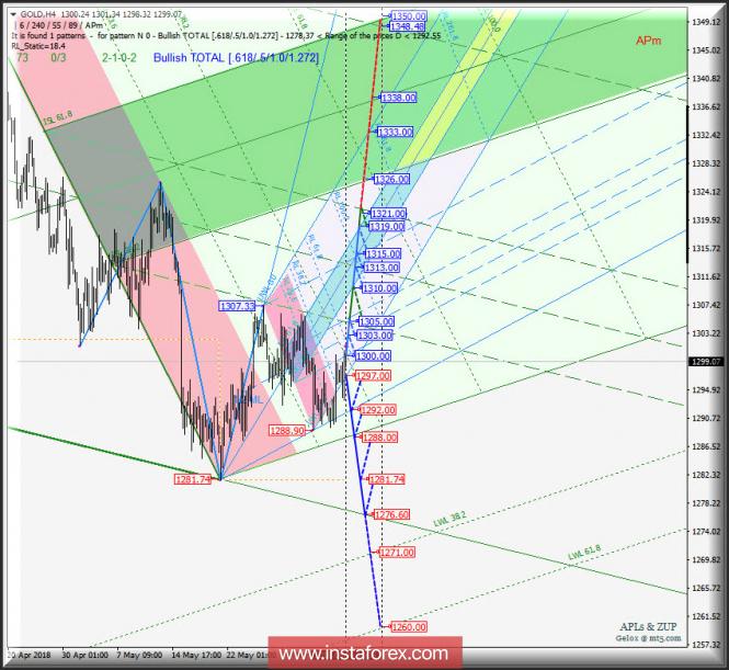 Курс валюты на 07.06.2018 analysis