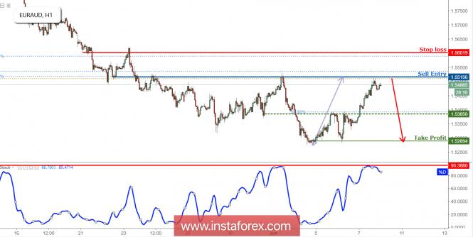 InstaForex Analytics: EUR/AUD membalikkan resistance dengan baik, bersiap untuk jatuh
