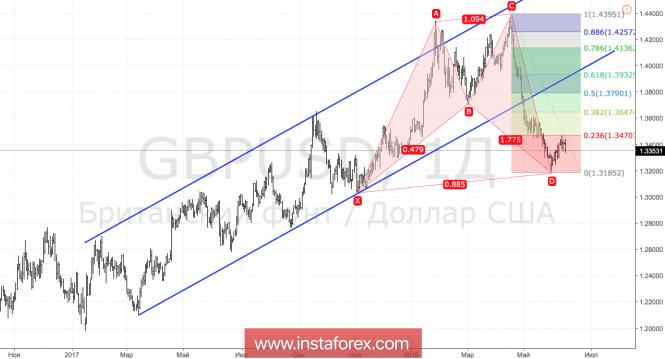 Курс валюты на 11.06.2018 analysis