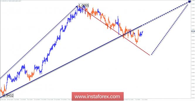 Обзор USD/CHF на неделю от 12 июня по упрощенному волновому анализу