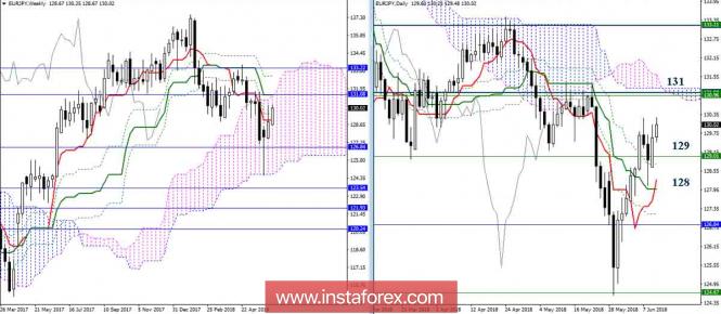 InstaForex Analytics:  12.06.18. EUR/JPY күндік шолу. Ишимоку индикаторы