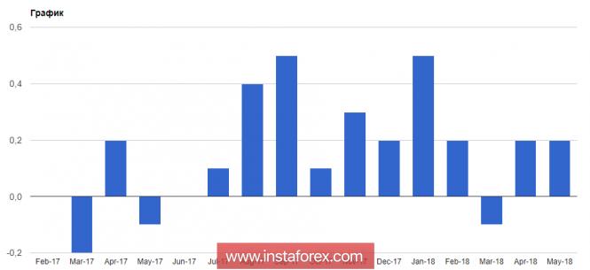 InstaForex Analytics: بيانات التضخم لم تساعد الدولار الأمريكي