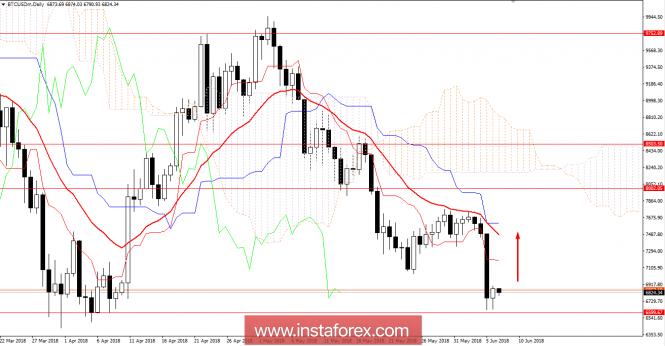 Exchange Rates 12.06.2018 analysis