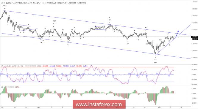InstaForex Analytics: Anlise de ondas Elliott do EUR/JPY para 13 de junho de 2018