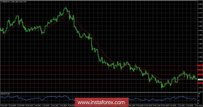 Курс валюты на 13.06.2018 analysis