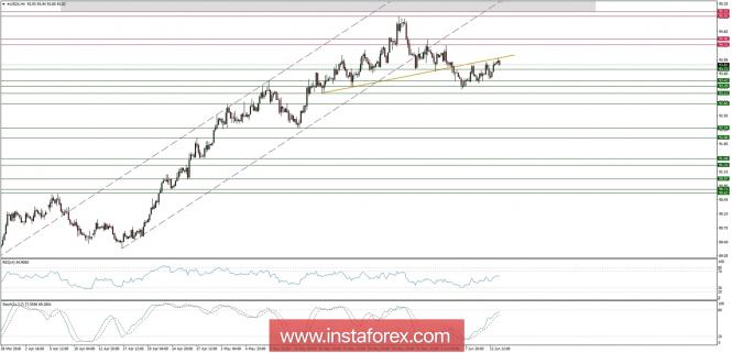 Exchange Rates 13.06.2018 analysis