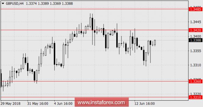 InstaForex Analytics: ارتفاع الباوند وسط مخاوف بشأن اليورو