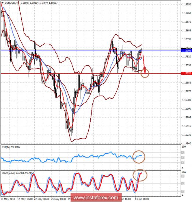 InstaForex Analytics: Euro pode cair após a reunião do BCE