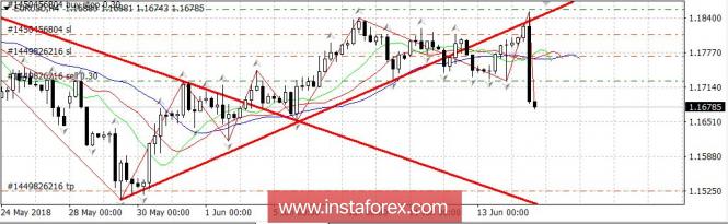 InstaForex Analytics: 欧洲央行让交易员失望