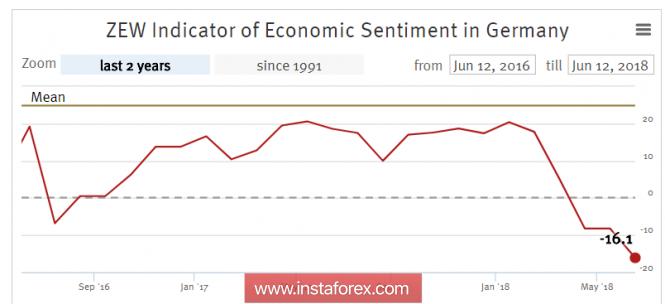InstaForex Analytics: ธนาคารกลางแห่งยุโรปรั้งแนวโน้มขาขึ้นไว้