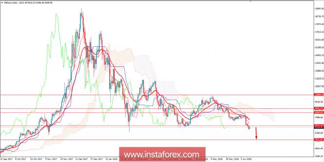 Exchange Rates 14.06.2018 analysis