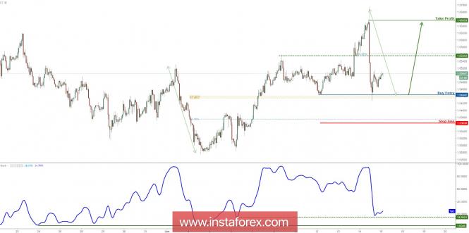 InstaForex Analytics: 欧元/澳元从支撑反弹,为进一步上涨做好准备