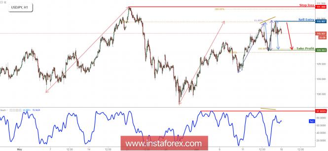 InstaForex Analytics: USD/JPY đảo chiều giảm từ khng cự, chuẩn bị cho một sự sụt giảm!