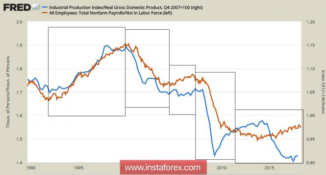InstaForex Analytics: Chiến tranh thương mại - không thể trnh khỏi về một thời điểm mới