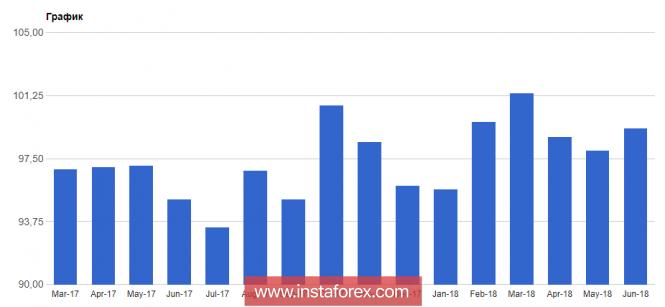 InstaForex Analytics: ليس من الضروري الأخذ بعين الإعتبار نمو اليورو