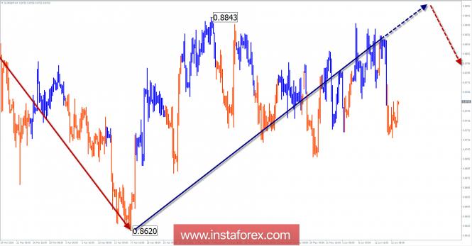 InstaForex Analytics:  18 маусымға жеңілдетілген толқынды талдау бойынша EUR/GBP апталық шолу