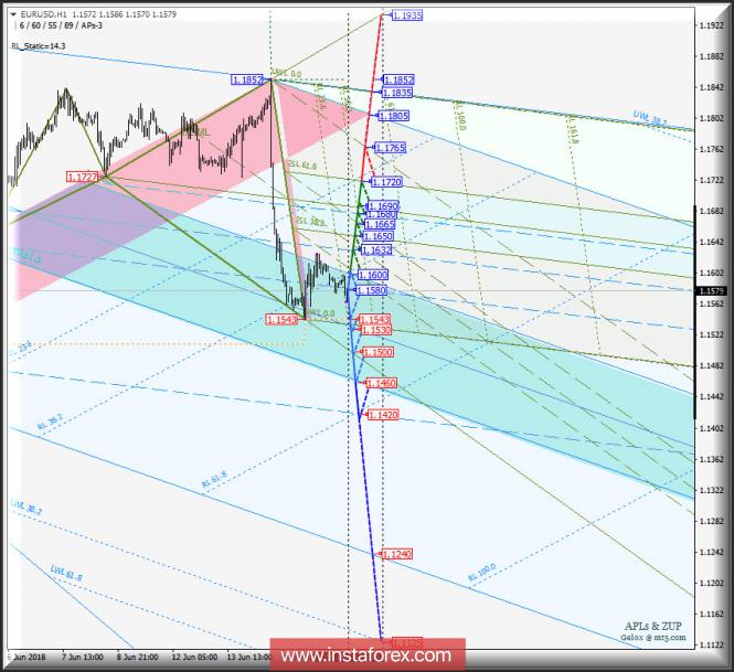 Курс валюты на 18.06.2018 analysis