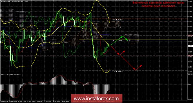 InstaForex Analytics: EUR/USD. Мягкость Марио Драги будет и дальше толкать евро вниз