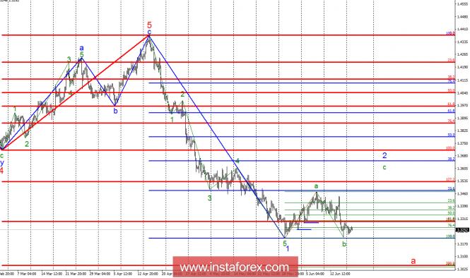 InstaForex Analytics: Волновой анализ GBP/USD за 19 июня. Падение фунта может продолжиться