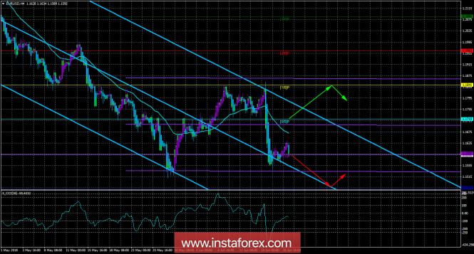 InstaForex Analytics: EUR/USD. Торговая система «Каналы регрессии». Евро на европейской торговой сессии резко рванул вниз