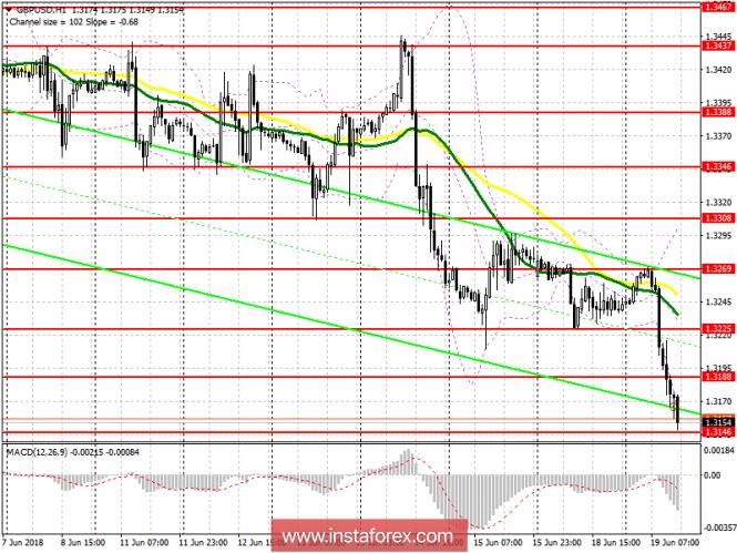 InstaForex Analytics: Торговый план на американскую сессию 19 июня GBP/USD