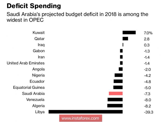 InstaForex Analytics: Brent gây hoảng loạn cho hội nghị thượng đỉnh OPEC