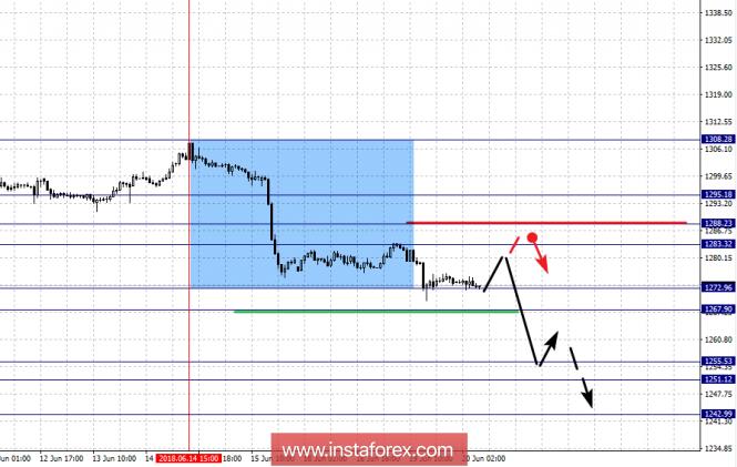InstaForex Analytics: Фракталды талдау: GOLD  20 маусымға