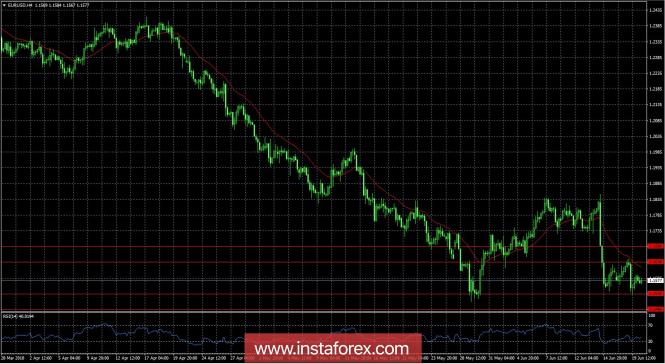 InstaForex Analytics:  20.06.2018 EUR/USD шолу