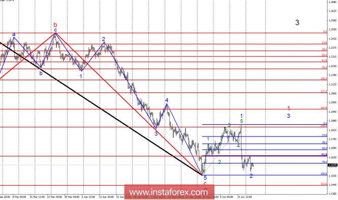 InstaForex Analytics: Anlisis de la onda del EUR / USD para el 20 de junio. El alza del rea de 19 figuras sigue posible