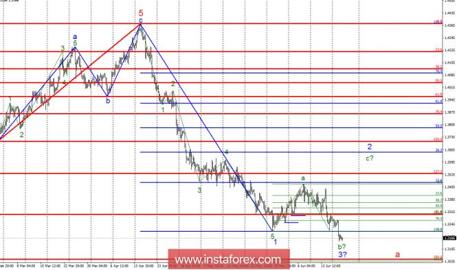 InstaForex Analytics: Волновой анализ GBP/USD за 20 июня. Минимум первой волны нисходящего импульса пробит