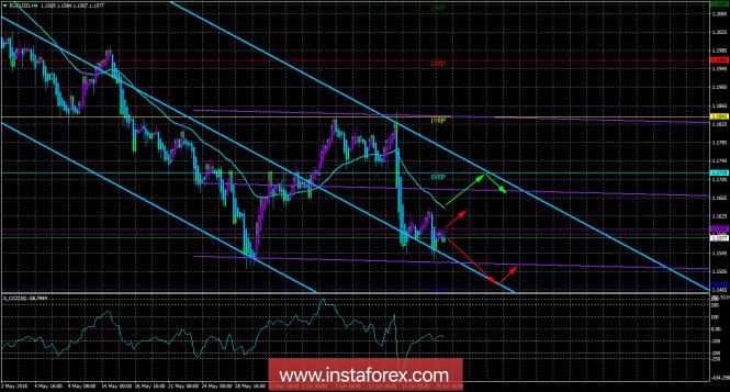 InstaForex Analytics: EUR/USD. Торговая система «Каналы регрессии». Сформирован новый сигнал на продажу