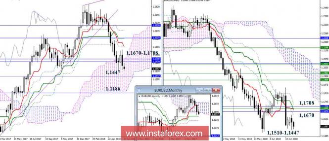 InstaForex Analytics: Дневной обзор EUR/USD на 20.06.18. Индикатор Ишимоку
