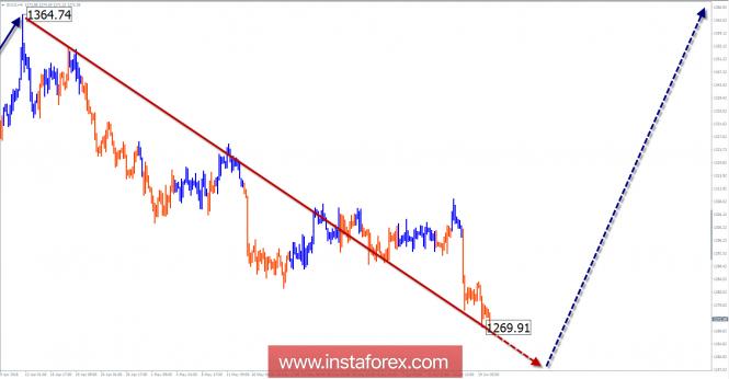 InstaForex Analytics: Обзор GOLD на неделю от 20 июня по упрощенному волновому анализу