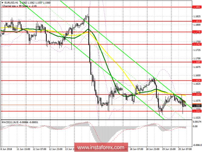 InstaForex Analytics: Торговый план на американскую сессию 20 июня EUR/USD