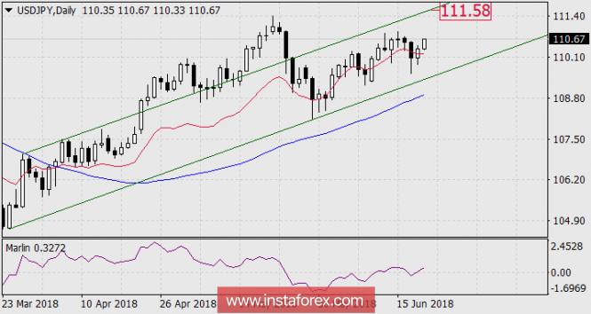 InstaForex Analytics: The yen accelerates growth