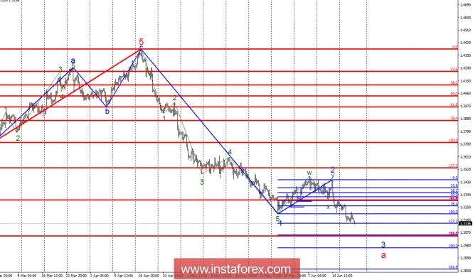 InstaForex Analytics: Волновой анализ GBP/USD за 21 июня. Фунт стерлингов продолжает вольное падение