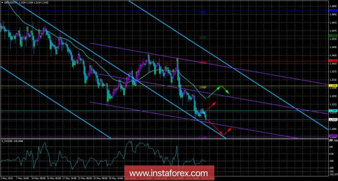InstaForex Analytics: GBP/USD. 21 июня. Торговая система «Каналы регрессии». Характер движения пары остается прежним. Надежда на Банк Англии