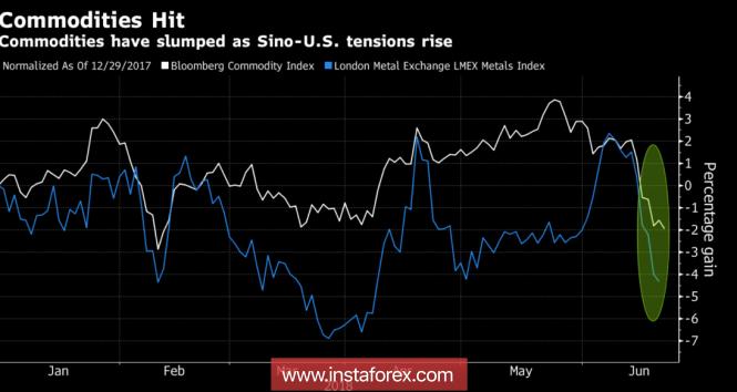 InstaForex Analytics: Рубль показал пример Китаю