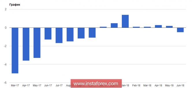 InstaForex Analytics: Покупатели евро заложили основу для роста