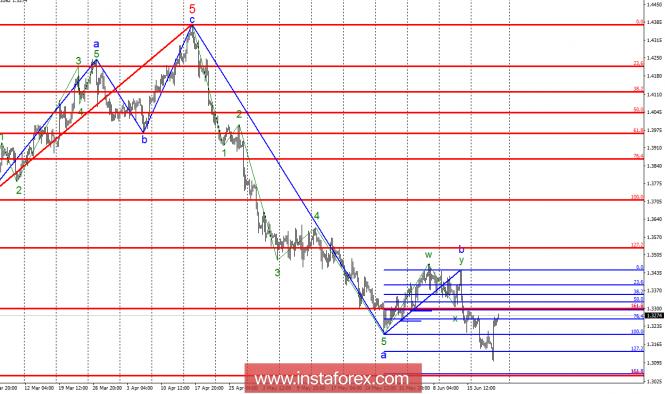 InstaForex Analytics: Волновой анализ GBP/USD за 22 июня. Оптимизм Банка Англии поддержал английскую валюту