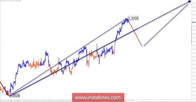 InstaForex Analytics: Обзор USD/CAD на неделю от 22 июня по упрощенному волновому анализу