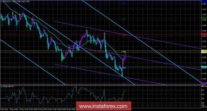 InstaForex Analytics: GBP/USD. 22 июня. Торговая система «Каналы регрессии». Банк Англии дал надежду на улучшение экономической ситуации в Великобритании