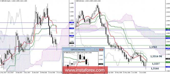 InstaForex Analytics: Дневной обзор GBP/USD на 22.06.18. Индикатор Ишимоку