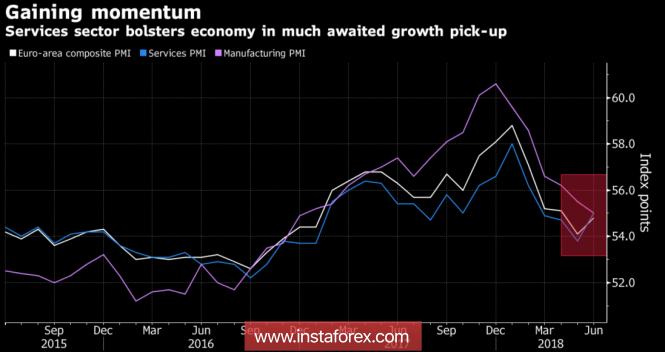 InstaForex Analytics: Евро ответил ударом на удар