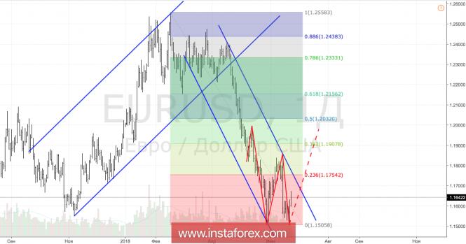 Курс валюты на 22.06.2018 analysis